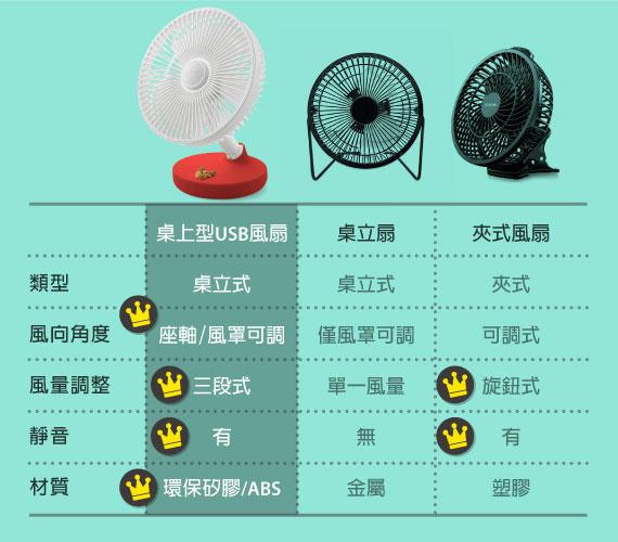 |產品比較|桌上型USB風扇/ USB Desk Fan